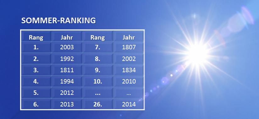 Sommer-Ranking