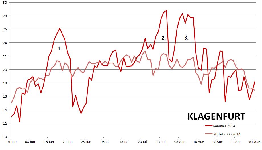 Temperaturverlauf Sommer 2013 am Beispiel Klagenfurt