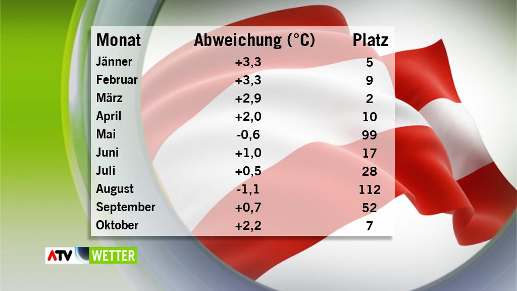 Temperaturabweichungen in Österreich 2014