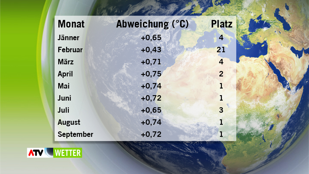 Temperaturabweichungen global 2014