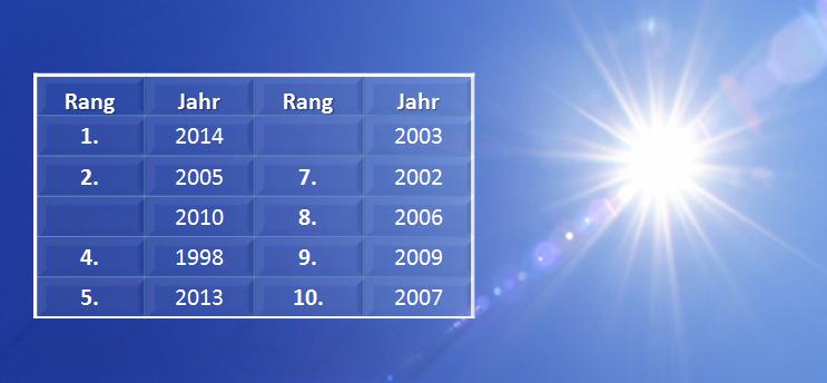 Top 10 der wärmsten Jahre weltweit