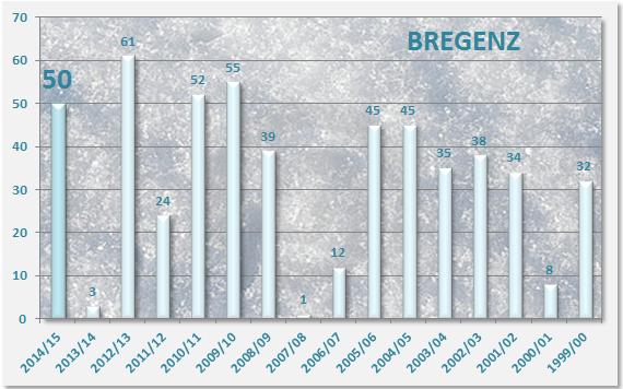 Bregenz Schneedeckentage