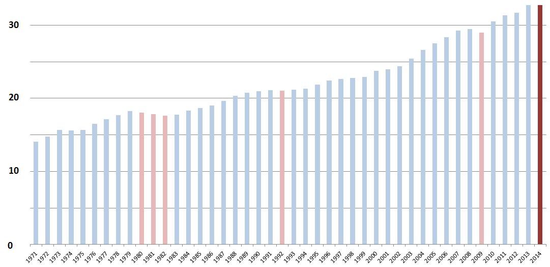 CO2 Emissionen global in Mrd Tonnen
