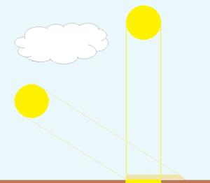 Sonnenstand