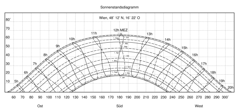 Sonnenstandsdiagramm Wien