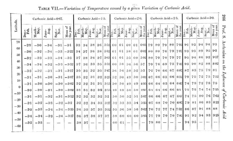 Arrhenius' Berechnungen