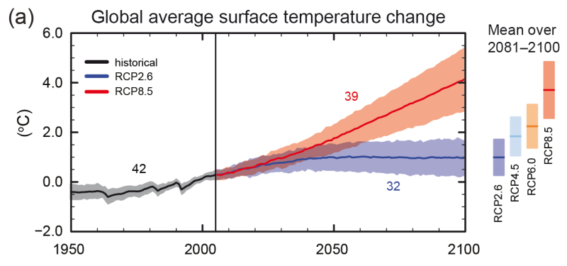 Änderung der globalen Temperatur