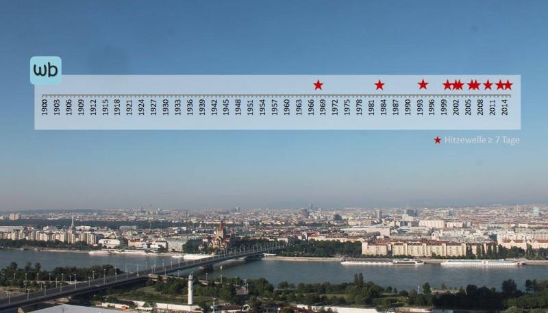 Häufigkeit extremer Hitzewellen