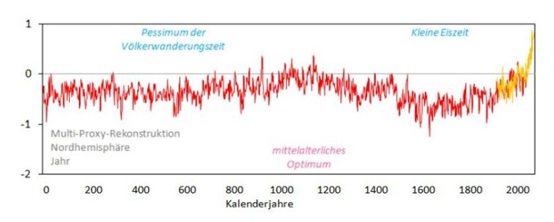 Mittelalterliches Klimaoptimum
