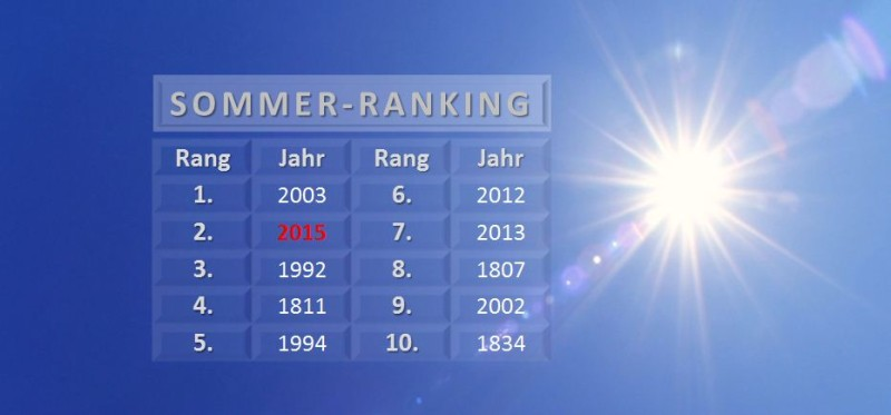 Top10 - Sommer