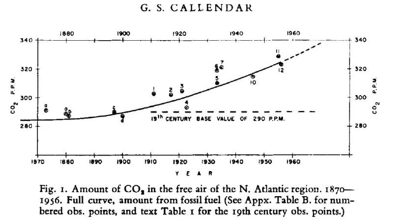 CO2-Anstieg nach Callendar