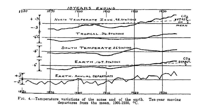 Callendars Temperaturanalysen
