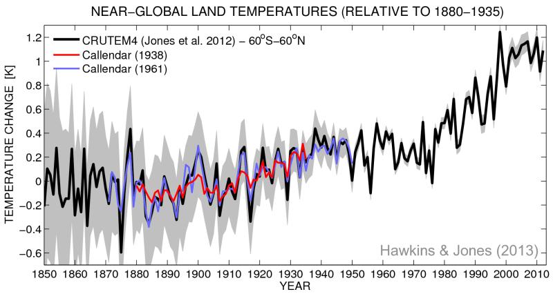 Callendars Temperaturanstieg im Vergleich