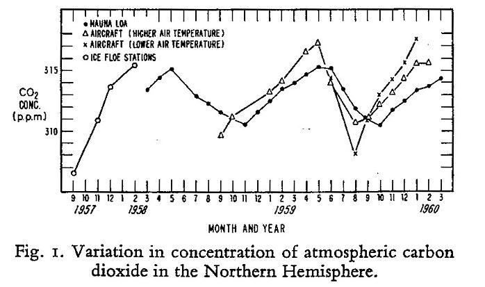 Keelings erste CO2-Messwerte