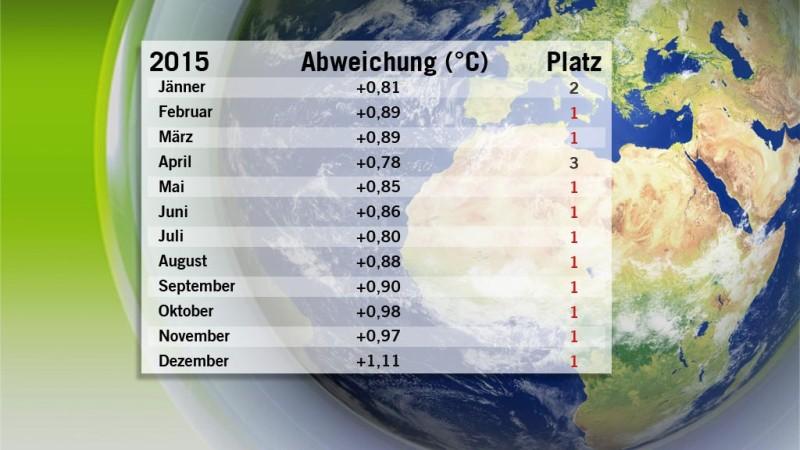 Temperaturabweichungen 2015