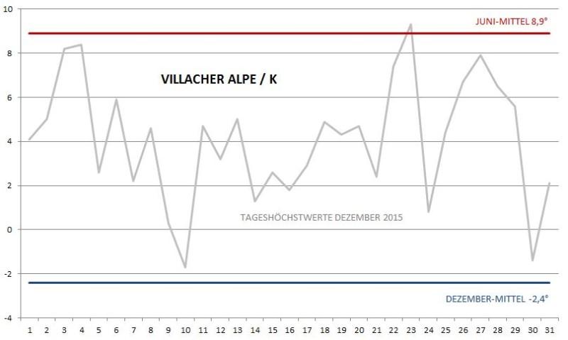 Villacher Alpe Dezember 2015