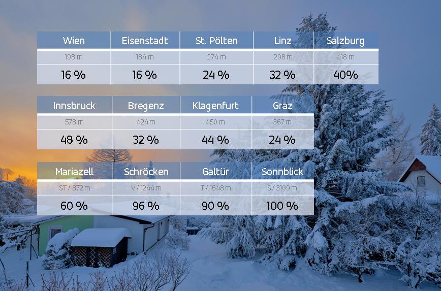 Weiße Weihnachten Statistik 2019.Der Mythos Von Weißen Weihnachten Wetterblog At